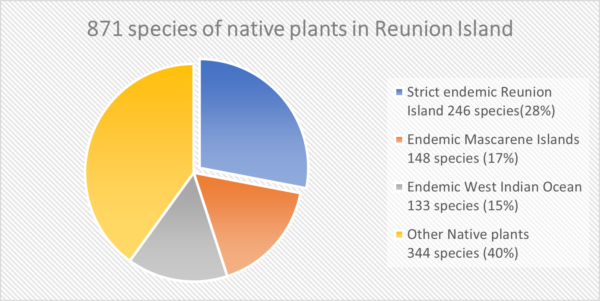 Endemicity status of the native flora of Reunion Island