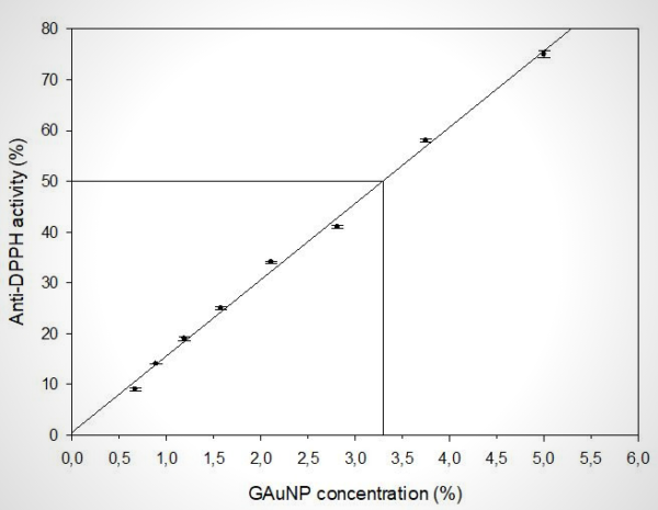 Antioxidant activity by DPPH method measured on GAuNP