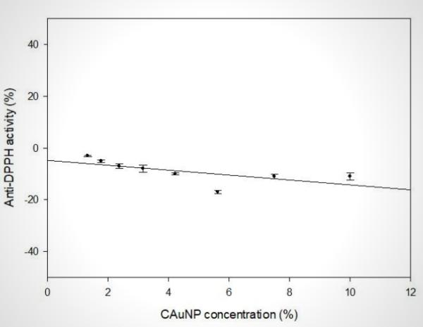 Antioxidant activity by DPPH method measured on CAuNP