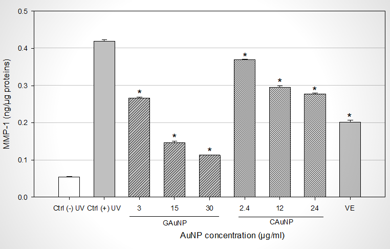 Effects of AuNP on UV-A induced MMP-1 production